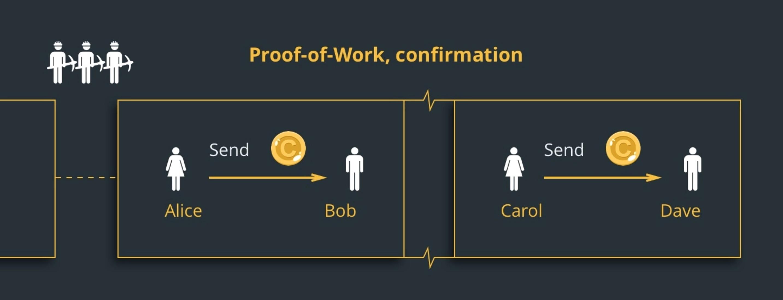 Proof of Work nedir? Emek İspatı nedir? İş Kanıtı nedir?