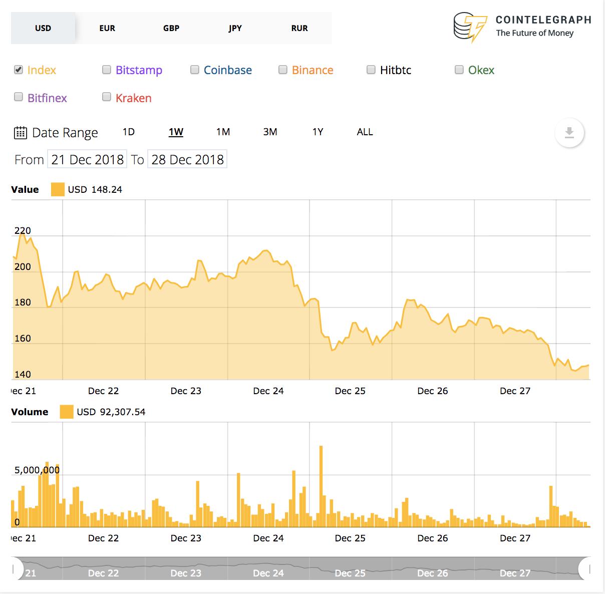 Bitcoin Cash 7-Tage-Preisdiagramm.