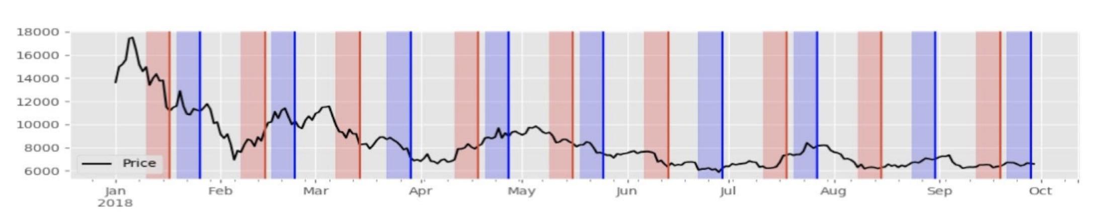 ビットコイン先物期日と価格