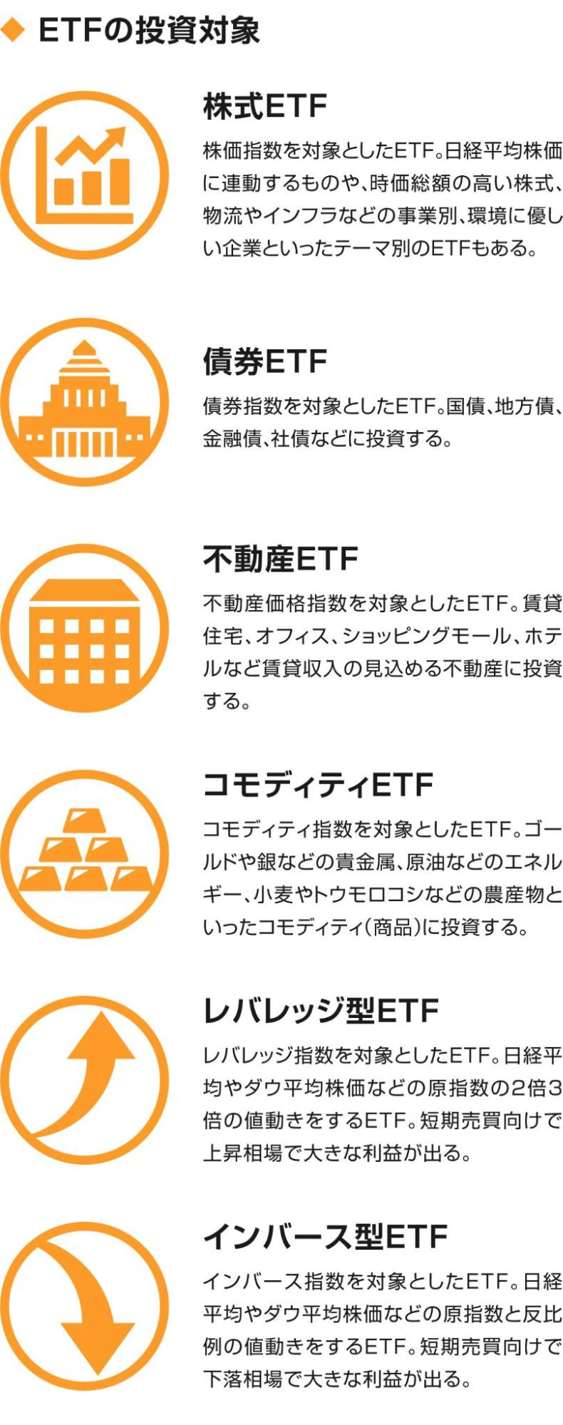 ETFの投資対象
