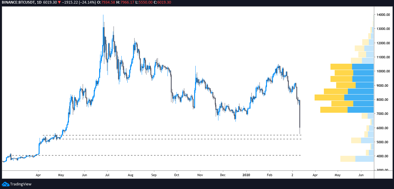 US Fed Unveils .5T Rescue Injection But Will Bitcoin Price Rebound?