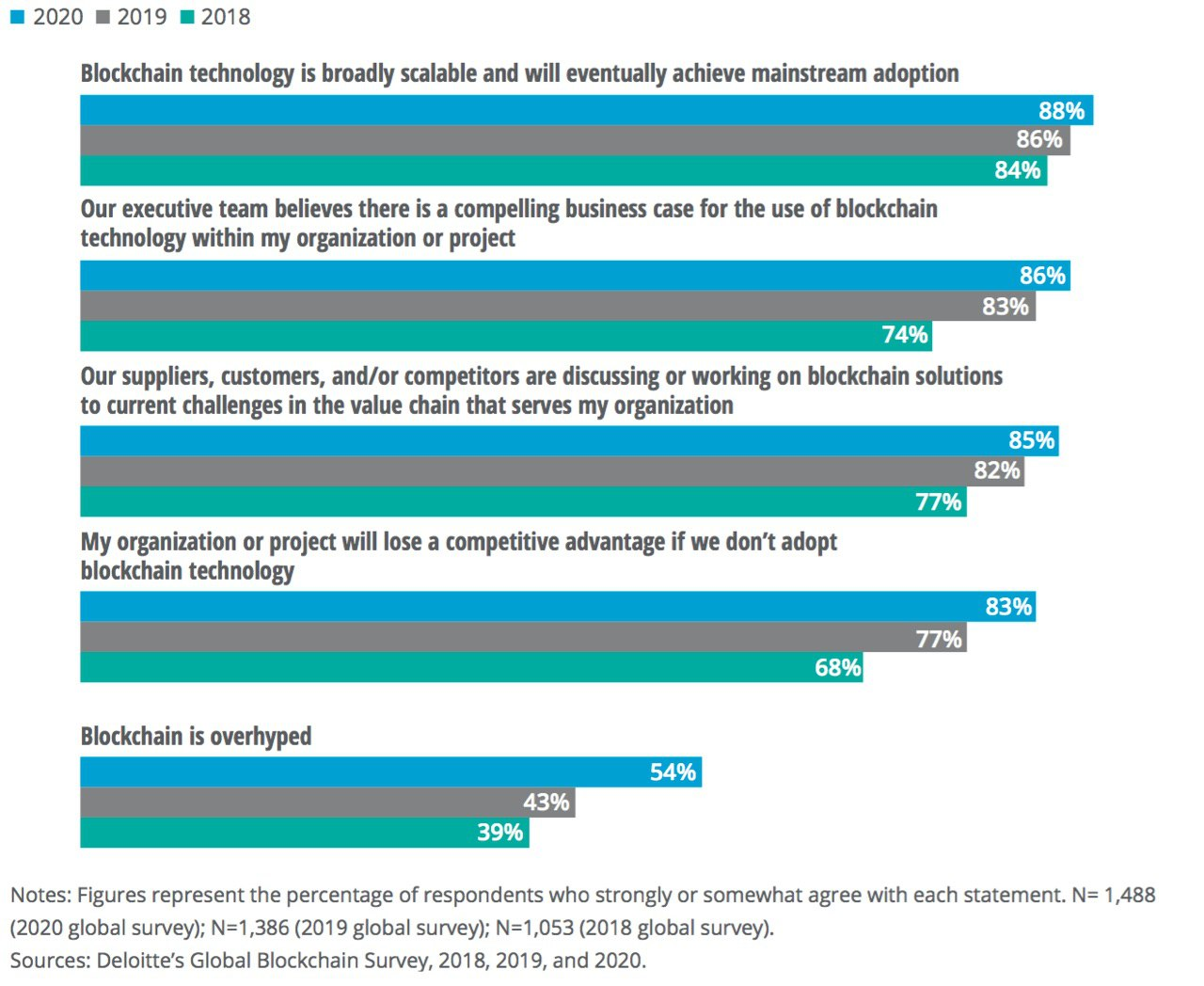 Deloitte: Over 1/3 Of Global Companies Are Integrating Blockchain
