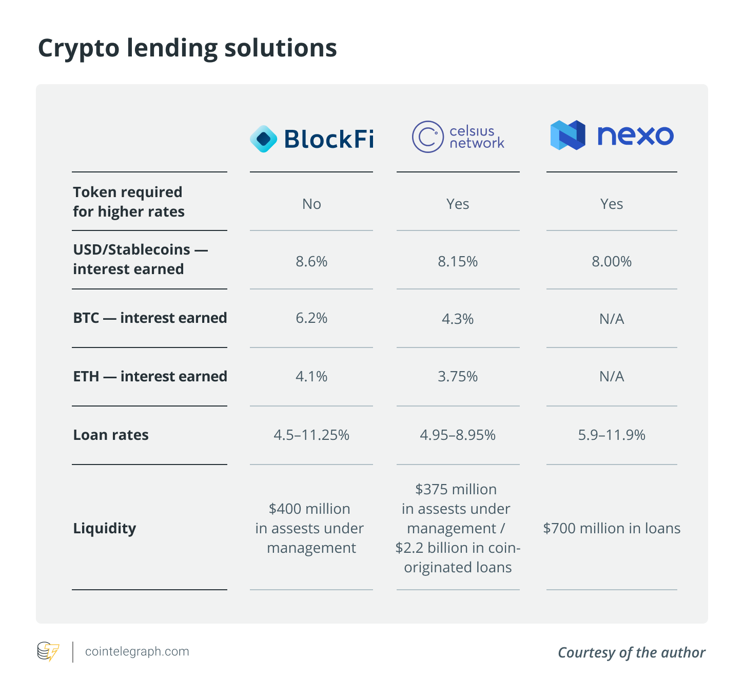 Crypto lending solutions