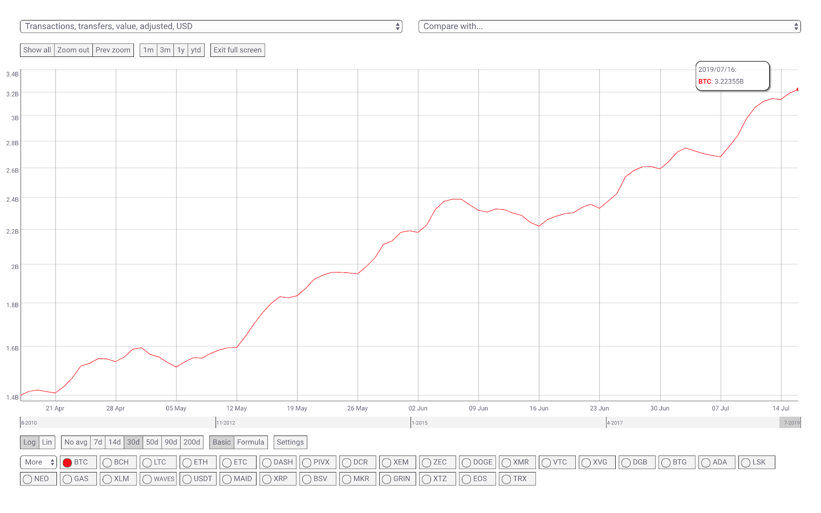 3-month chart for BTC transactions, transfers, value, adjusted, in USD