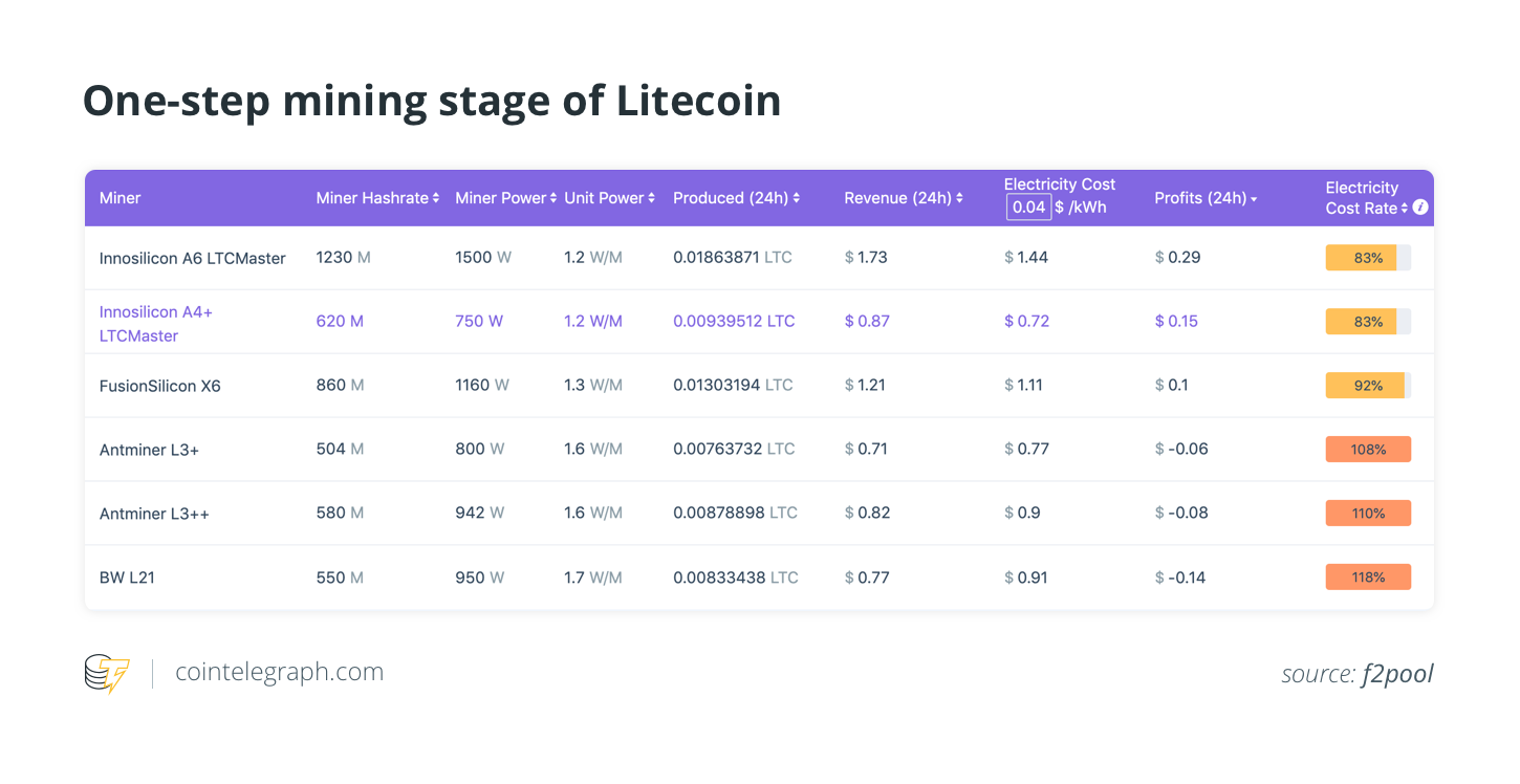 One-step mining stage of Litecoin