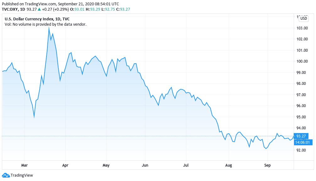 Graphique de l'indice des devises du dollar américain sur 6 mois