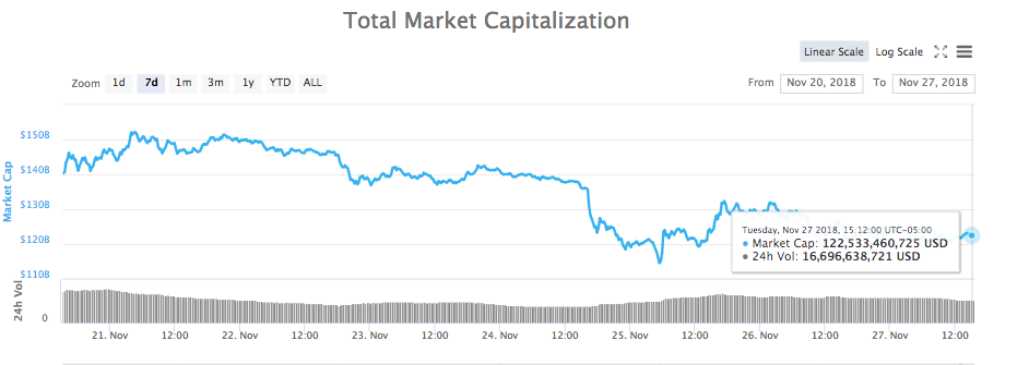 7-day chart of total market capitalization