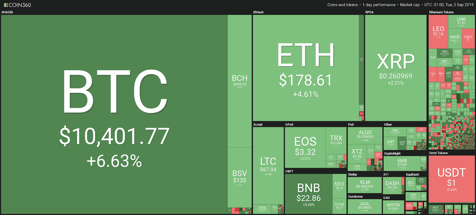 Most Cryptocurrencies in the Green as Bitcoin Price Hits $10,400, CryptoCoinNewsHub.com
