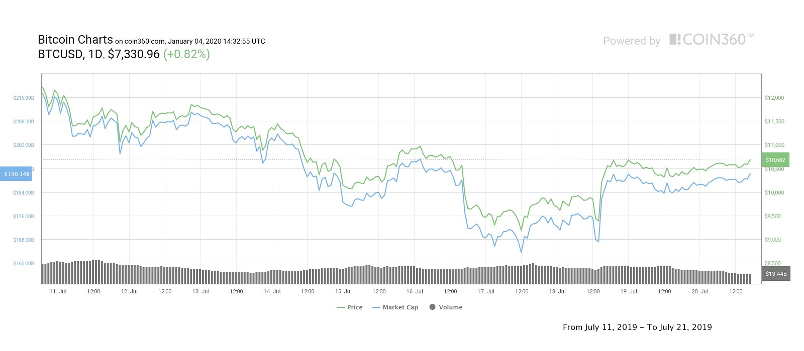 Price of BTC dipping on July 16 and 17. Source: Coin360.com