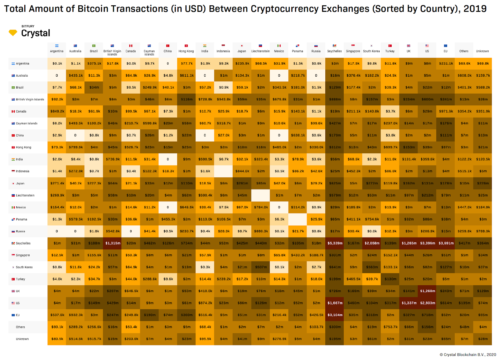 International Flow of Bitcoins