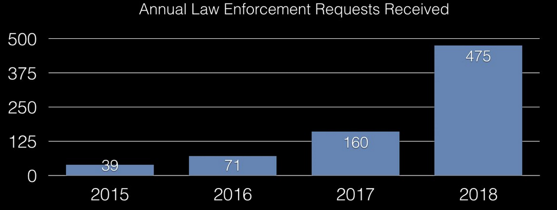 Annual Law Enforcement Inquiries Received by Kraken