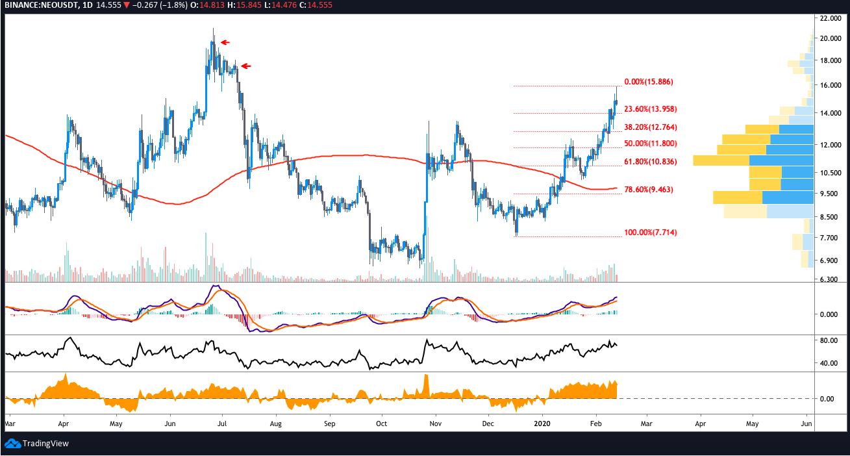 NEO USD daily chart