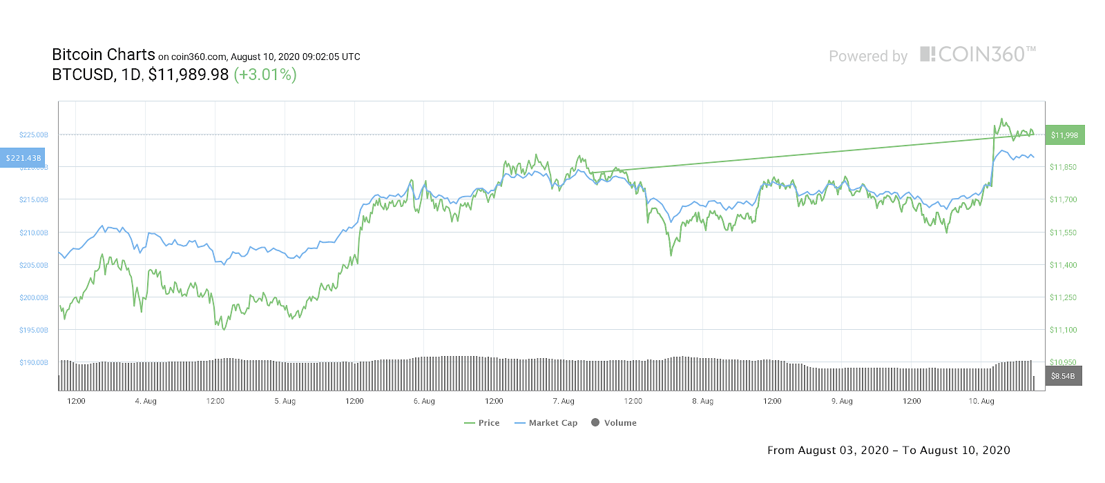 BTC / USD 7-day price chart