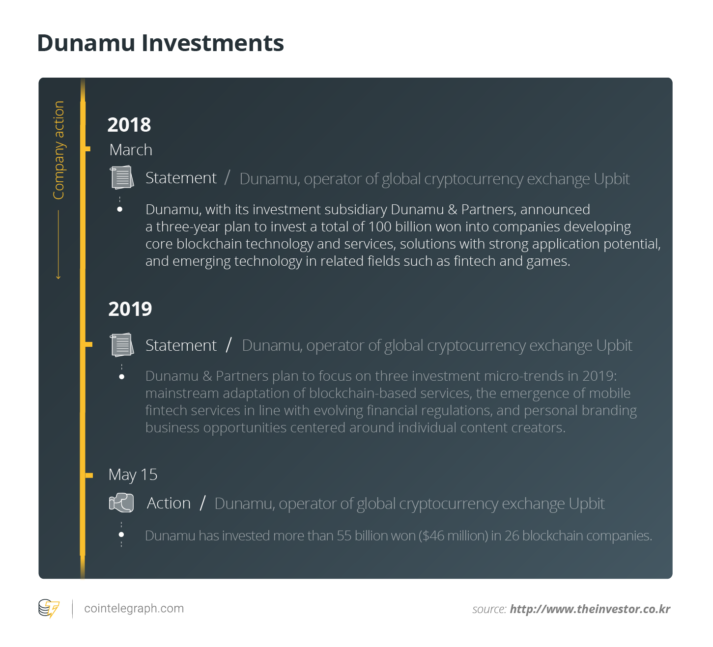 Dunamu Investments