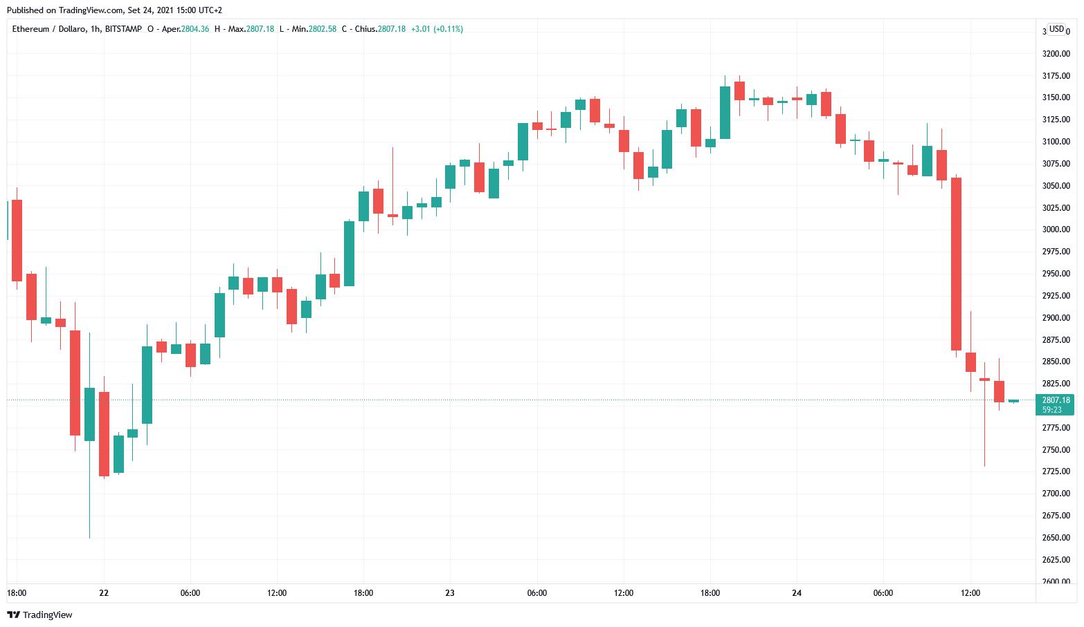 Grafico orario di ETH/USD (Bitstamp)