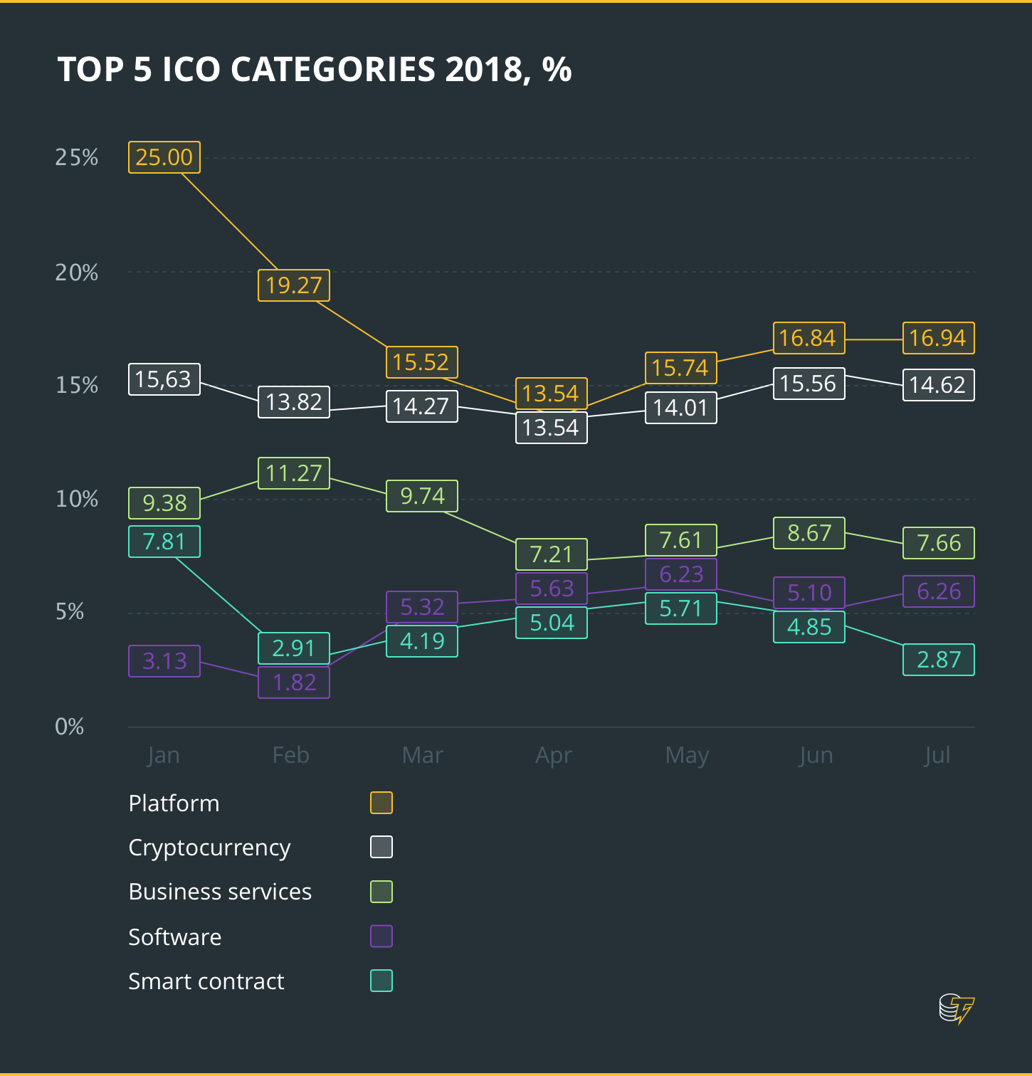 TOP ICO CATEGORIES