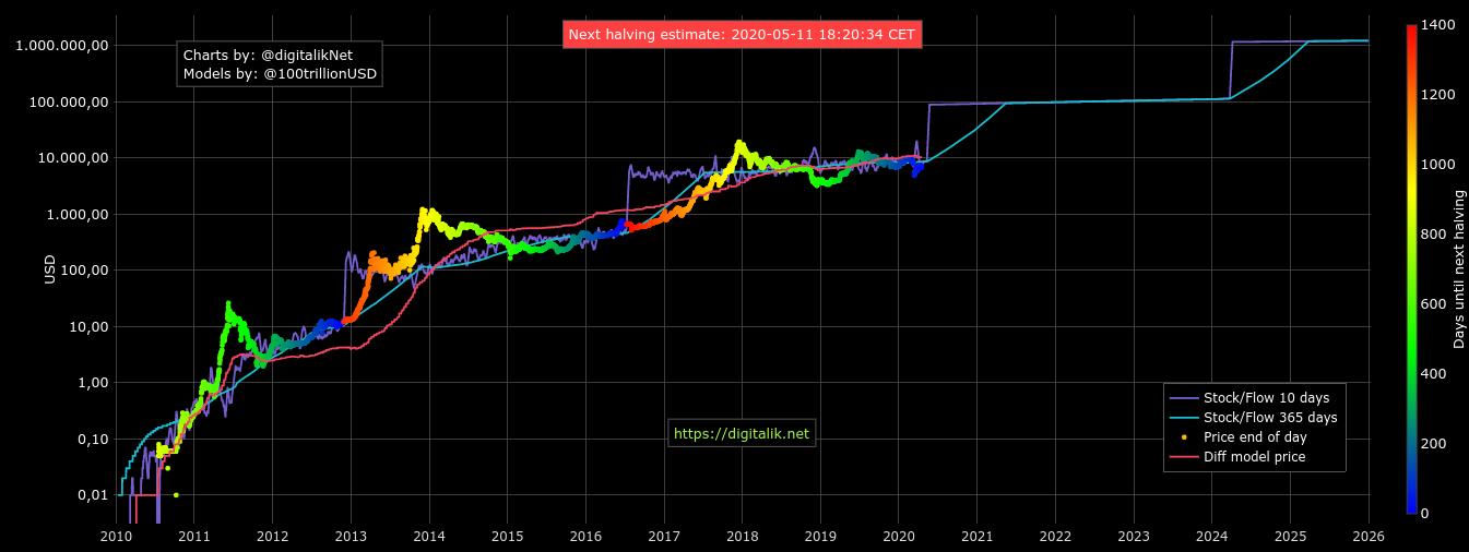 Grafico dello Stock-to-Flow di Bitcoin, 17 aprile