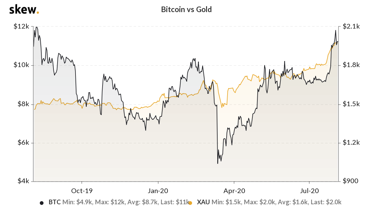 Bitcoin vs Gold price movements