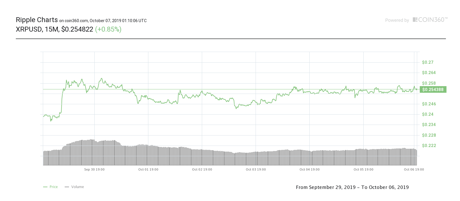 XRP 7-day price chart