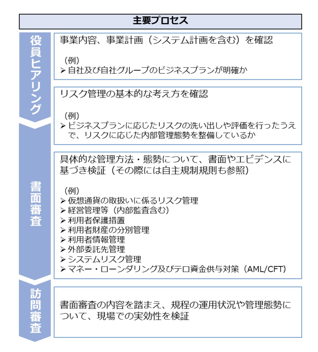 仮想通貨交換業の登録審査方法等資料