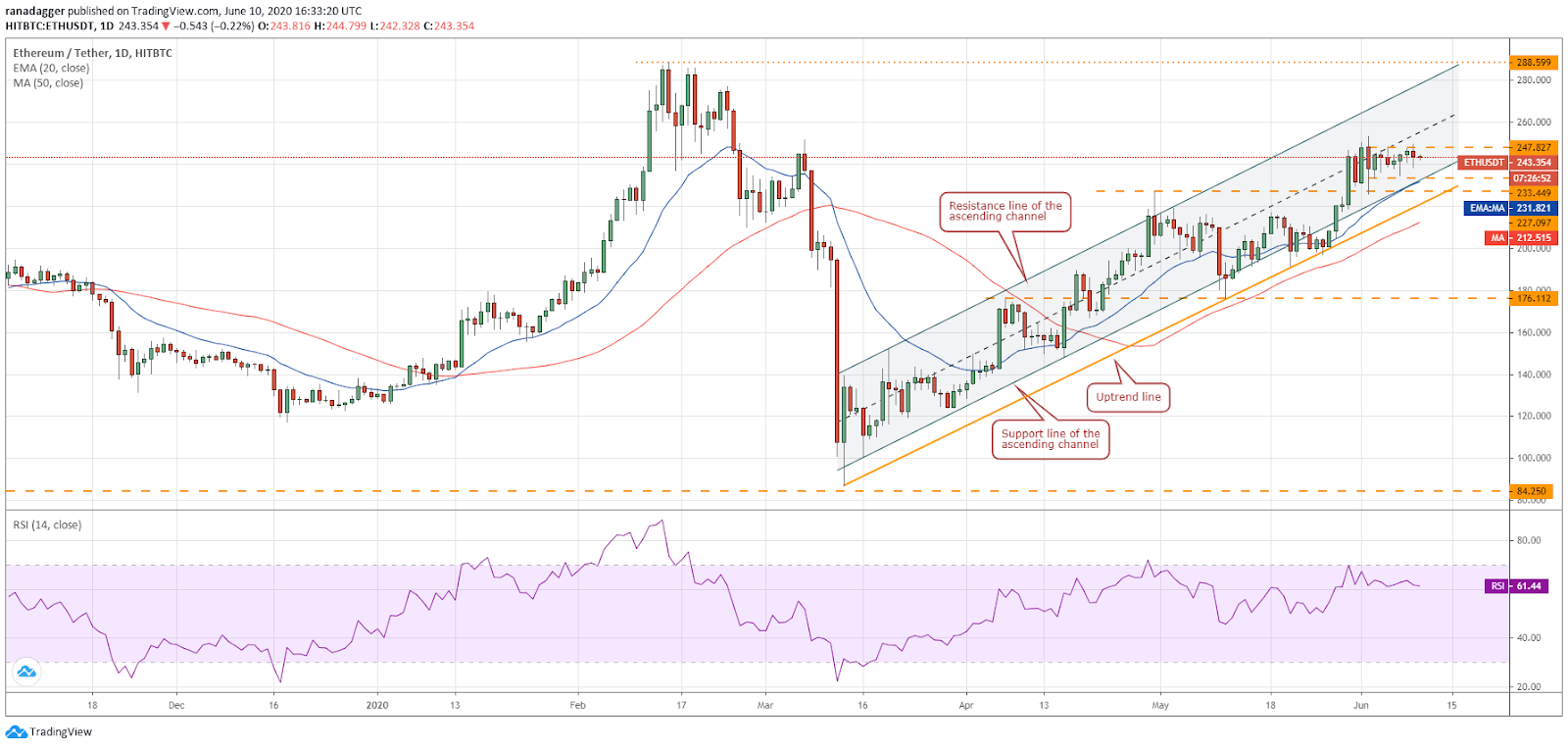 ETH/USD daily chart. Source: Tradingview
