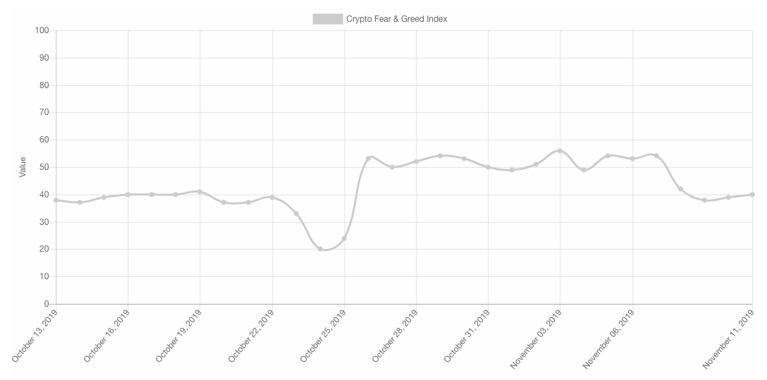 Crypto Fear and Greed Index monthly chart. Source: Alternative.me
