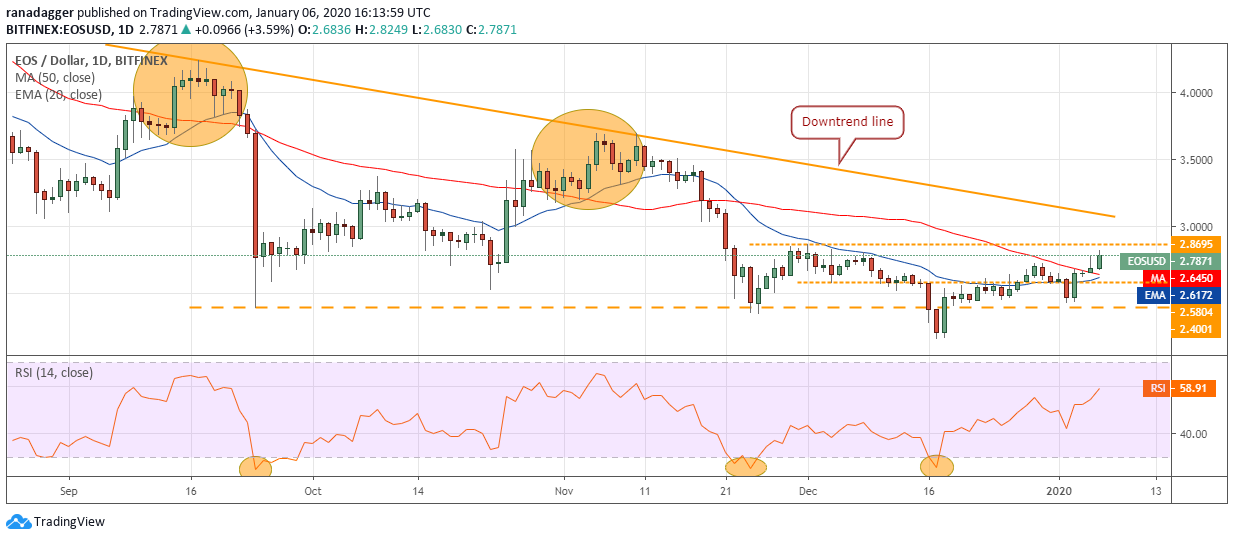EOS USD daily chart. Source: Tradingview