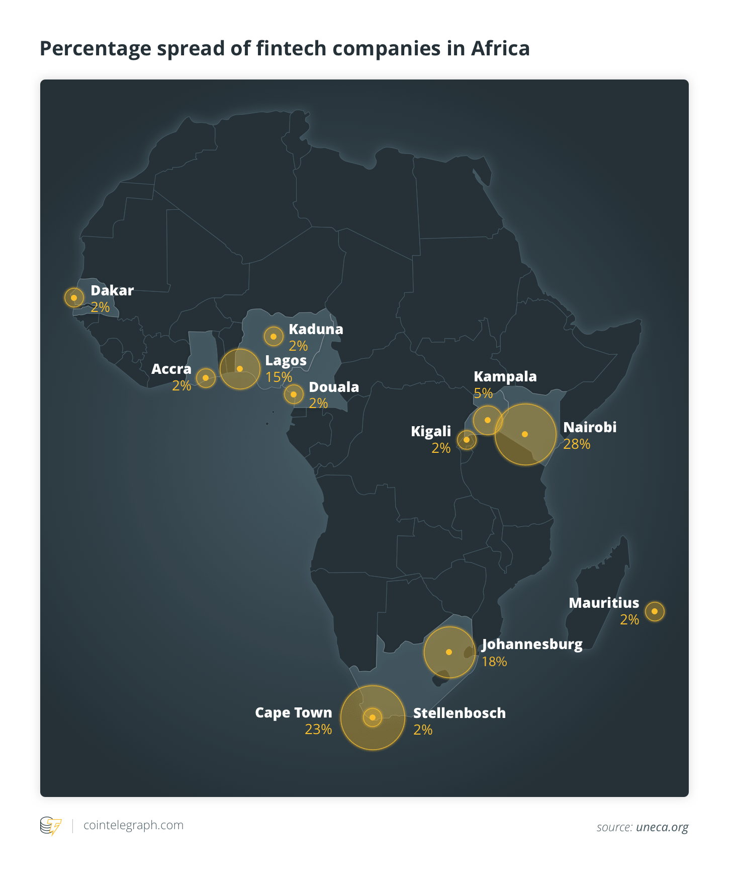 Percentage spread of fintech companies in Africa