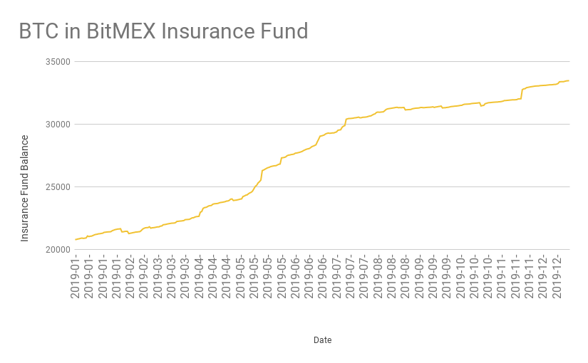Bitcoin in BitMEX Insurance Fund (January–December 2019)