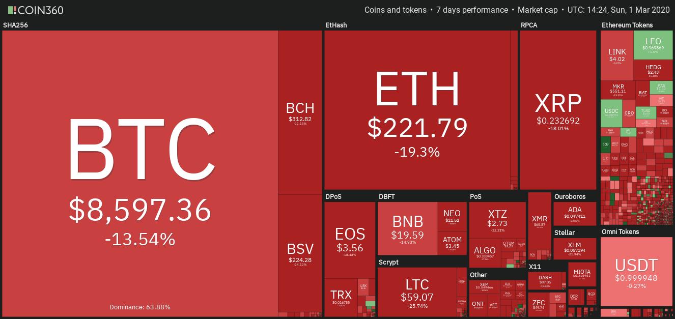 cele mai scăzute taxe de tranzacționare bitcoin