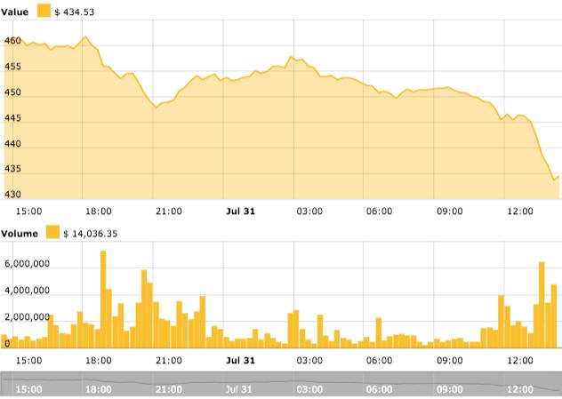 Gráfico de precios de 24 horas de Ethereum.