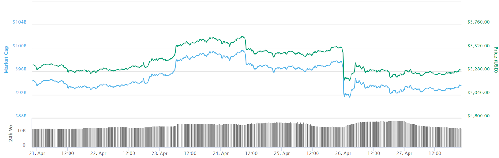 Bitcoin 7 Days Price Chart. Source: CoinMarketCap