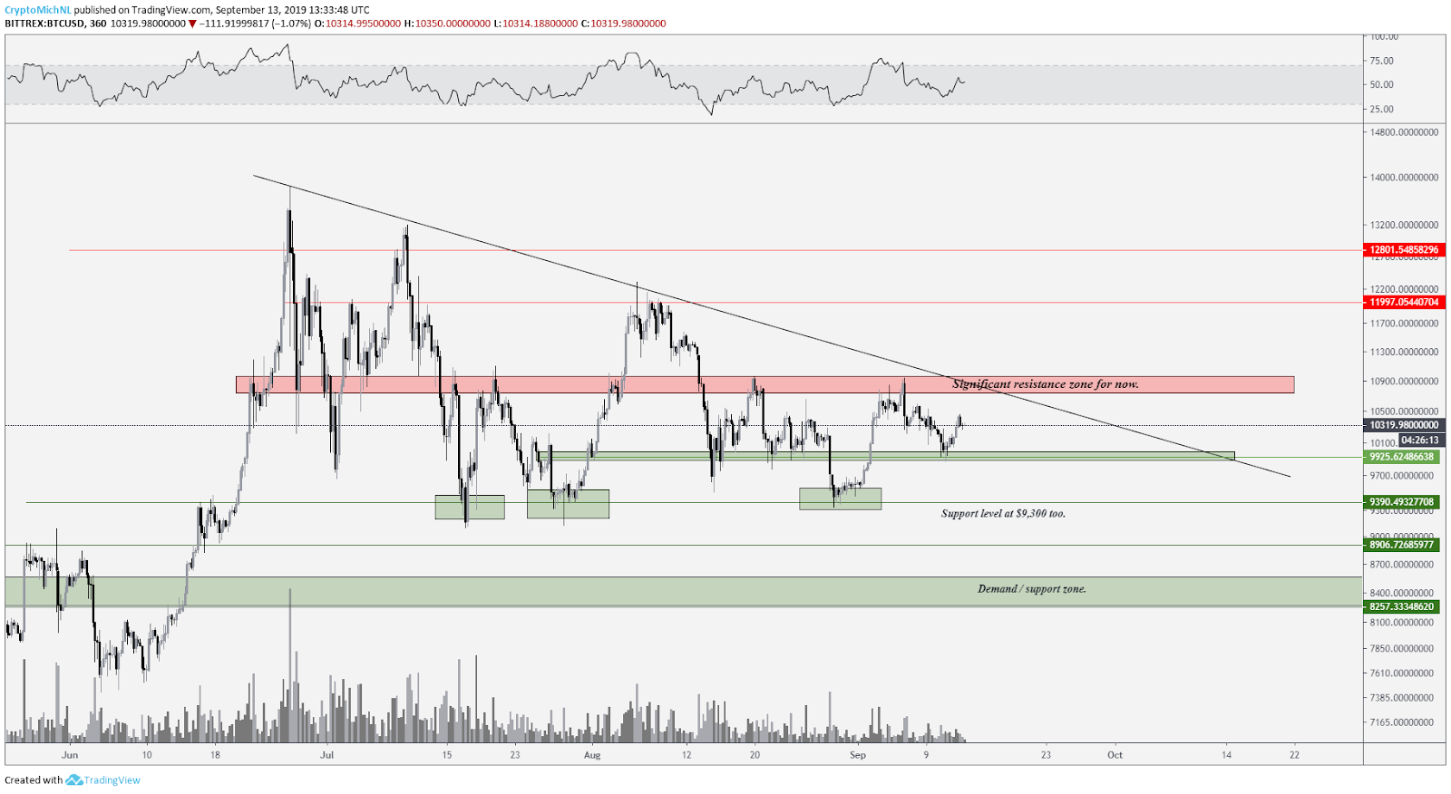 BTC/USD Chart. Source: TradingView