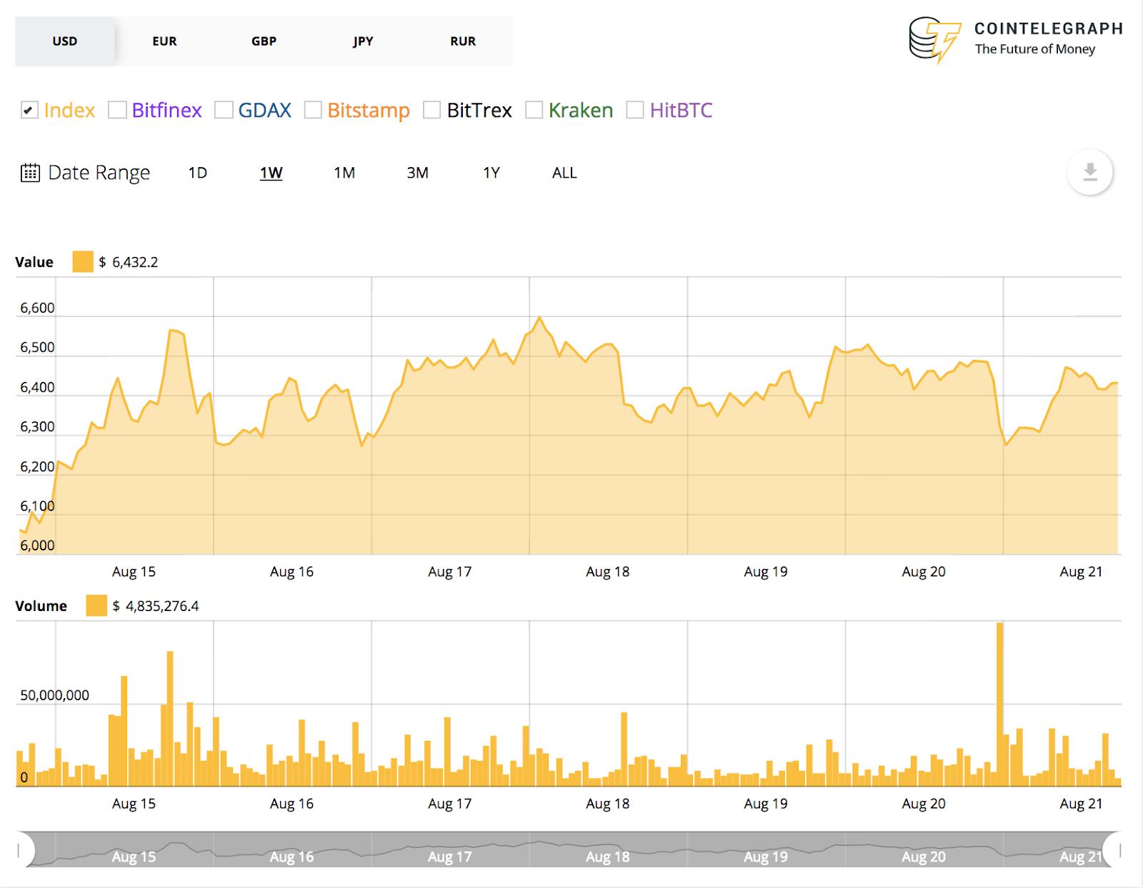 Bitcoin's 7-day price chart