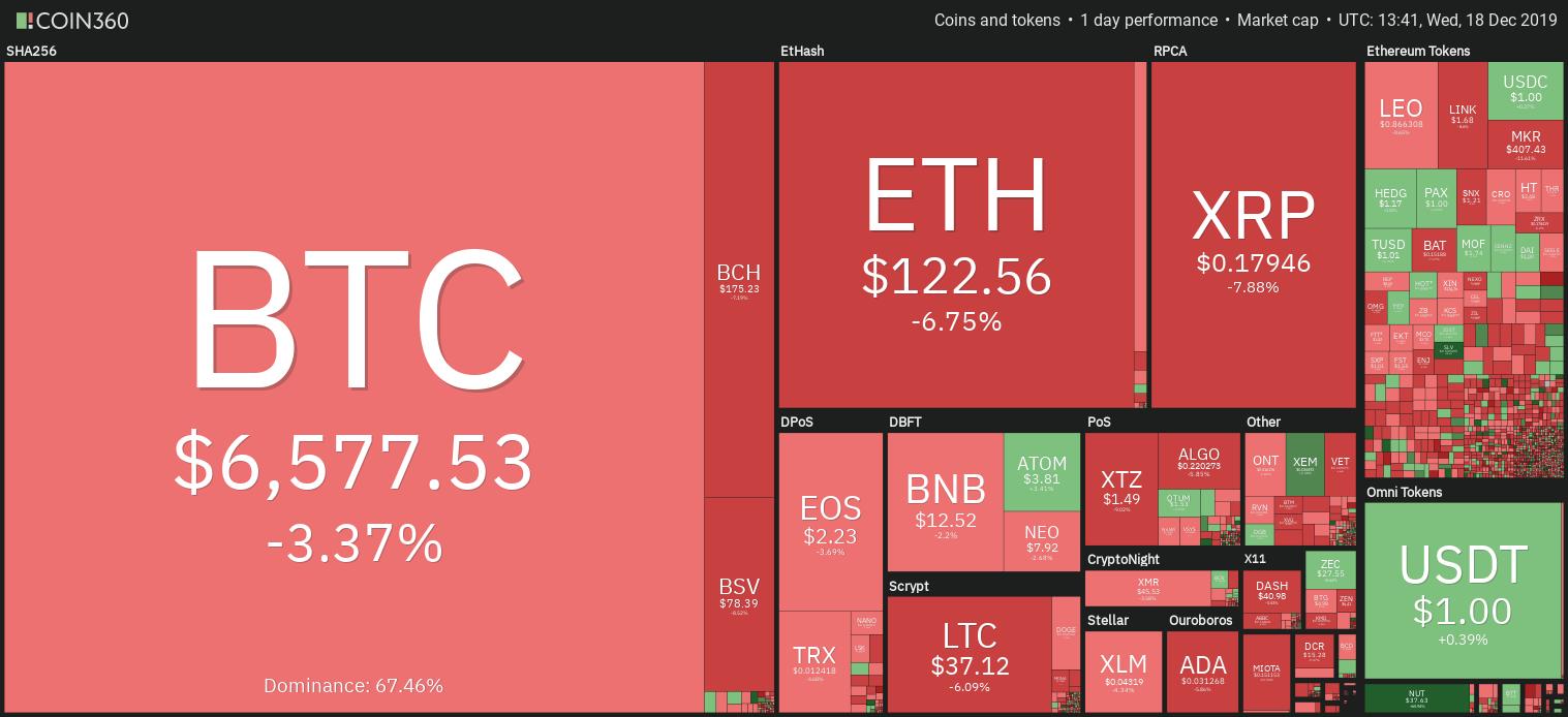 Ежедневный обзор рынка криптовалют.  Источник: Coin360