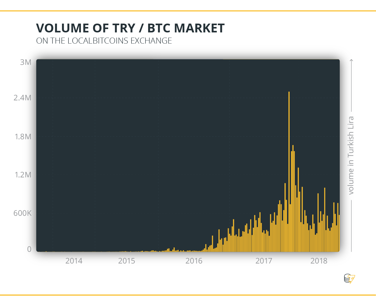 Volume of TRY & BTC Market
