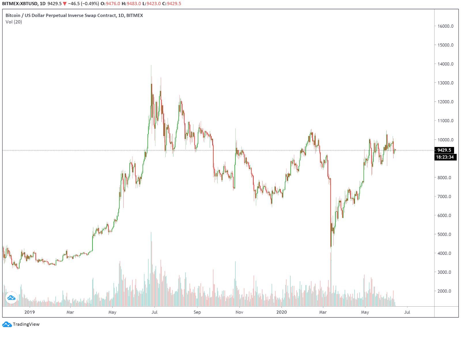 Giá bitcoin nhìn thấy một đầu ba trên biểu đồ hàng ngày. Nguồn: Tradingview