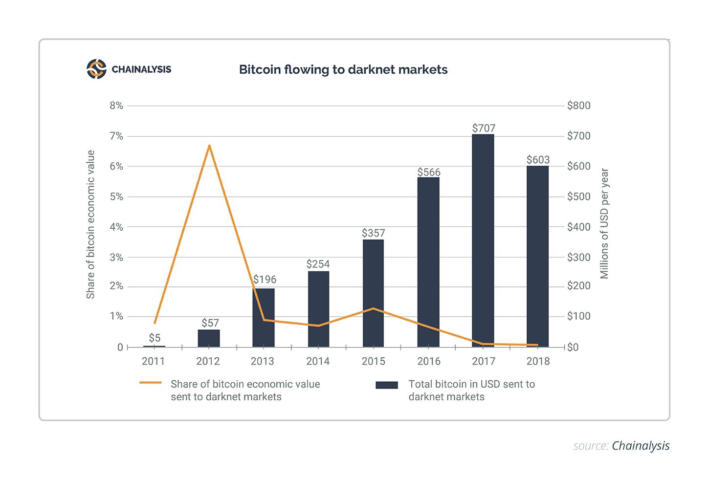 Bitcoin flowing to darknet markets