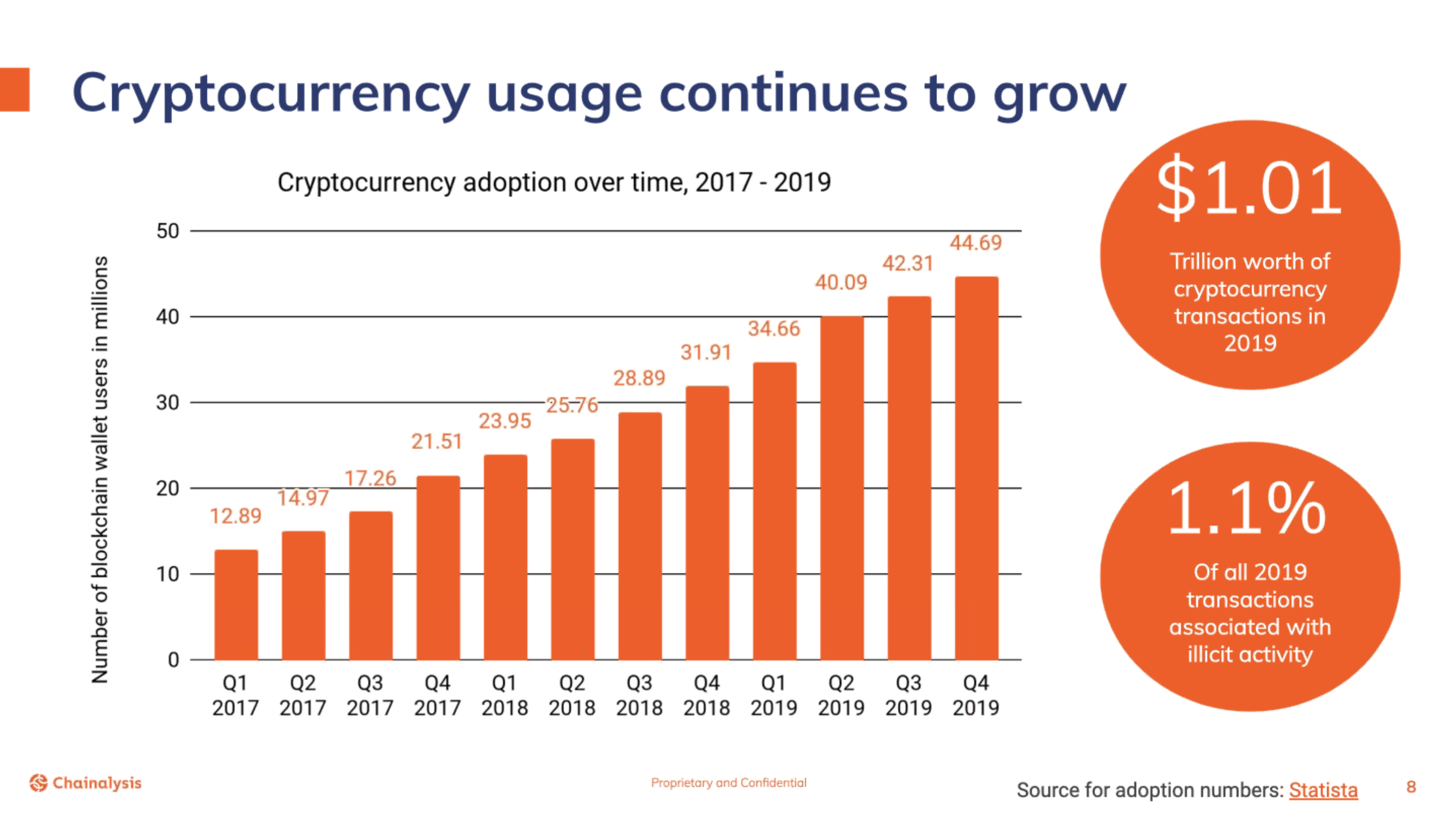 Only 1% Of $1 Trillion Transacted In Crypto In 2019 Was Illicit