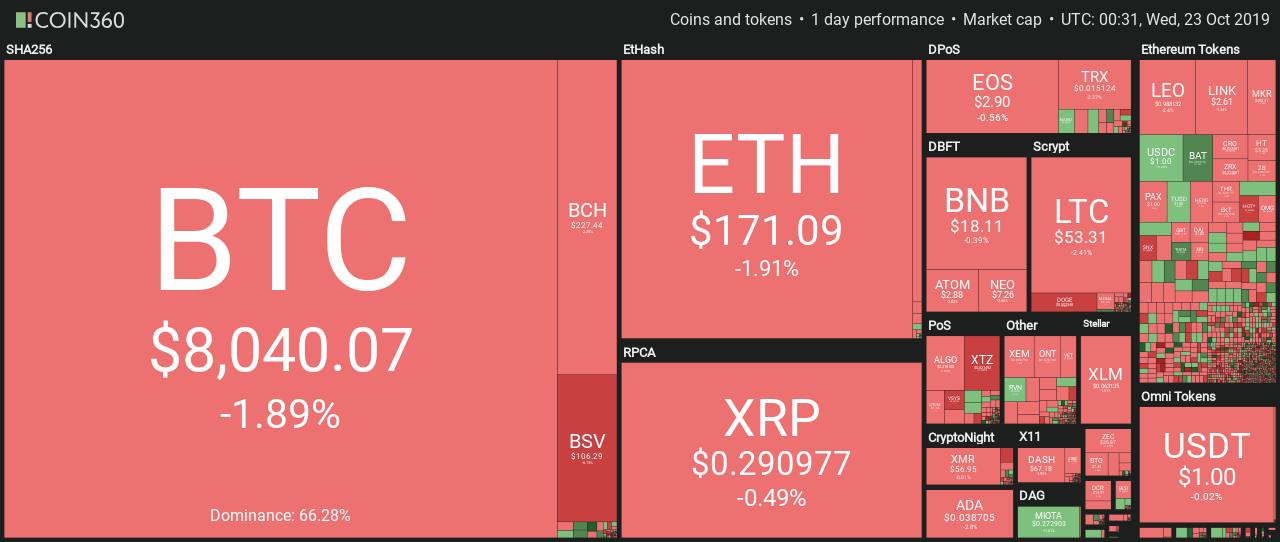 Thị trường tiền điện tử chuyển sang màu đỏ