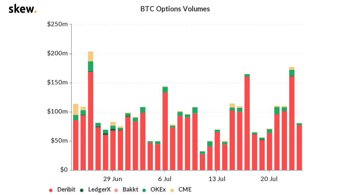 BTC options volumes. Source: Skew