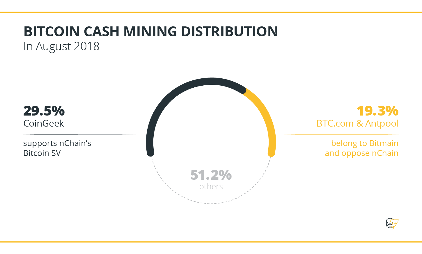 Bitcoin Cash Mining Distribution