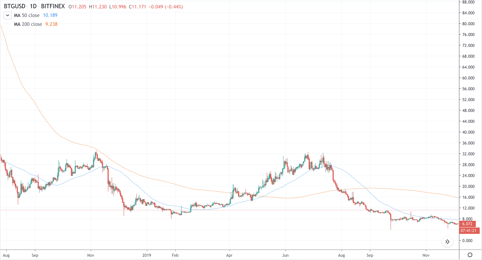 BTG/USD on Bitfinex. Source: TradingView.