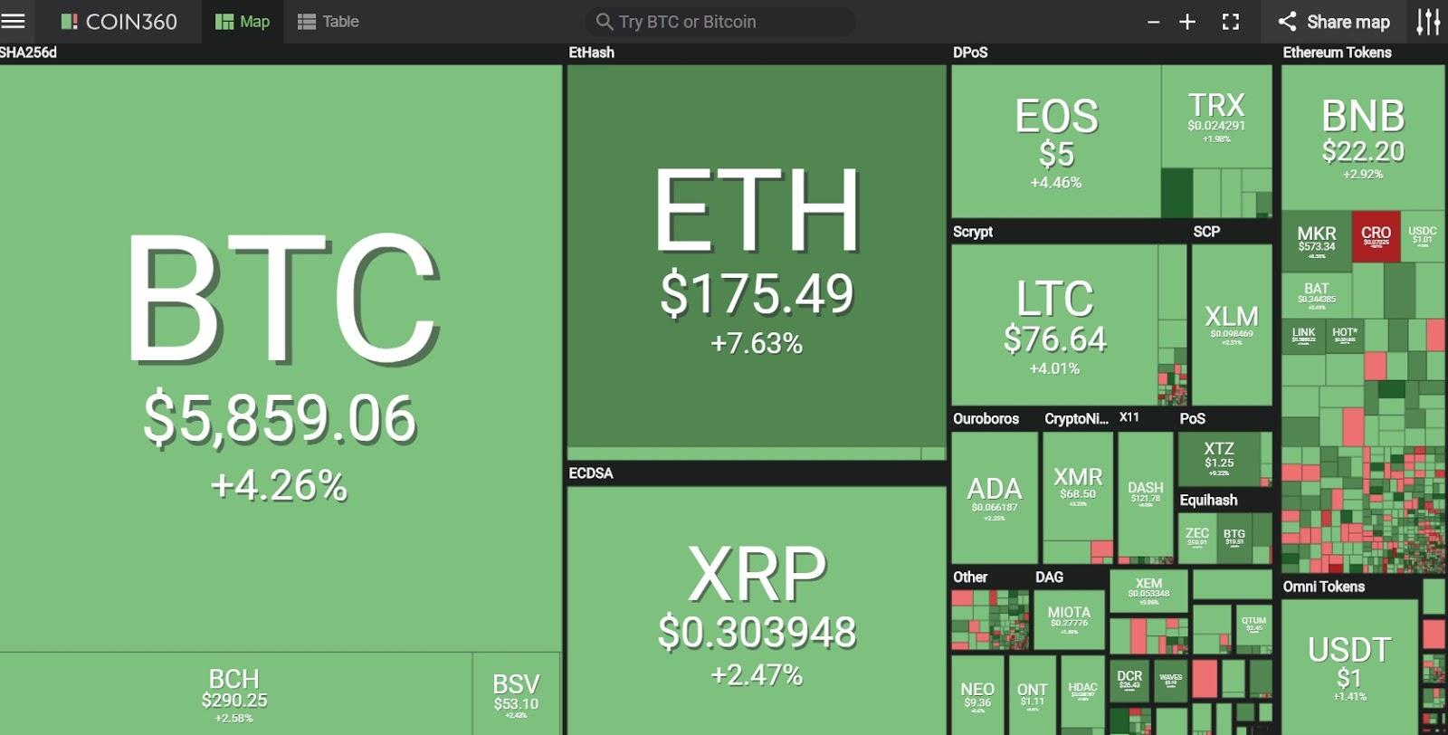 Marktvisualisierung von Coin360