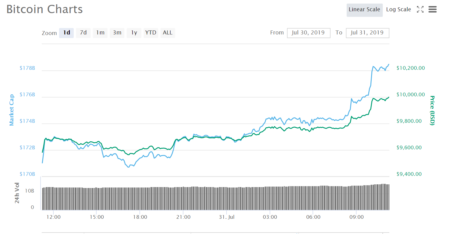 Charts Courtesy of CoinMarketCap