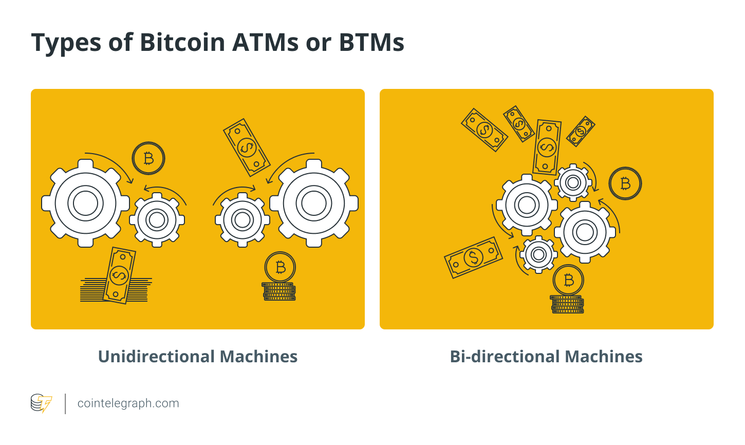 Types of Bitcoin ATMs or BTMs