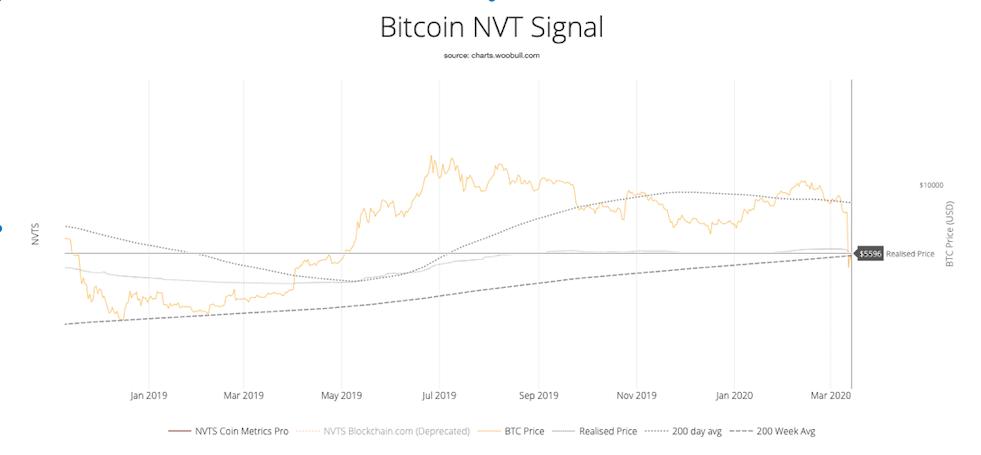 NVT Signal di Bitcoin