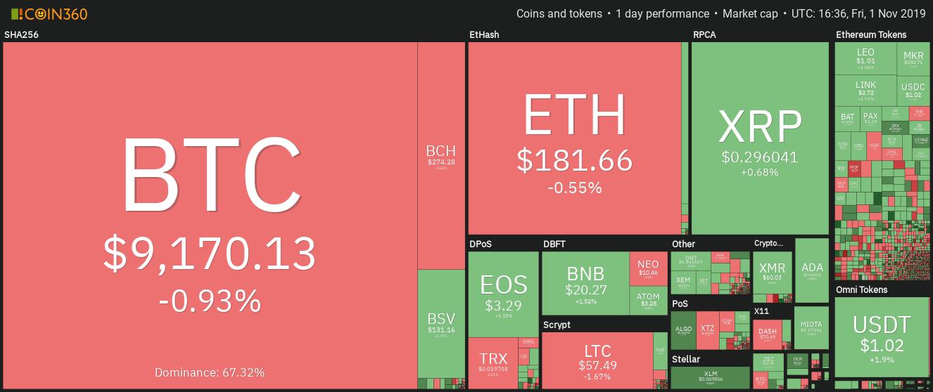Kryptowährungsmarkt Tagesentwicklung
