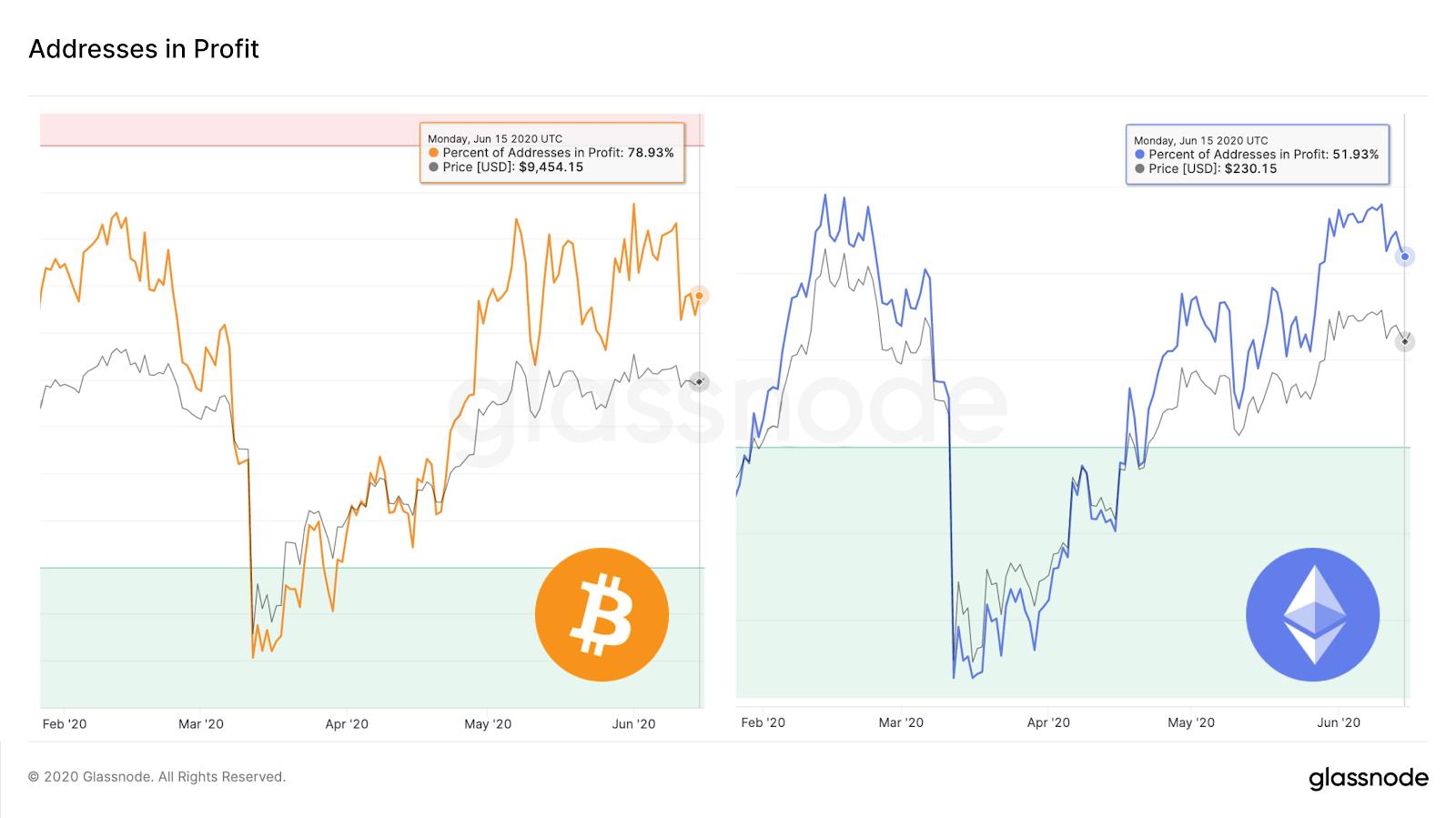 Adresses Bitcoin et Ether en bénéfice