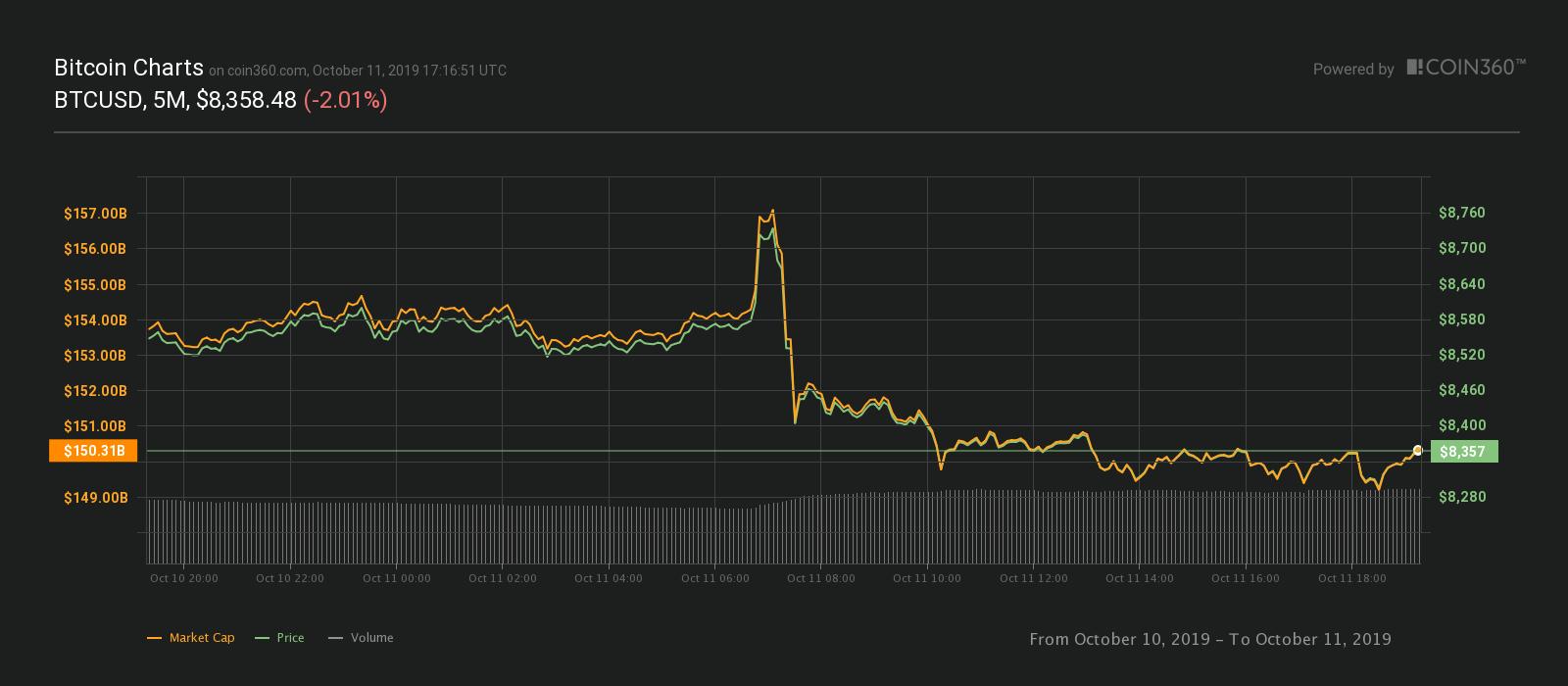 Gráfico de precios de 24 horas de Bitcoin. Fuente: Coin360